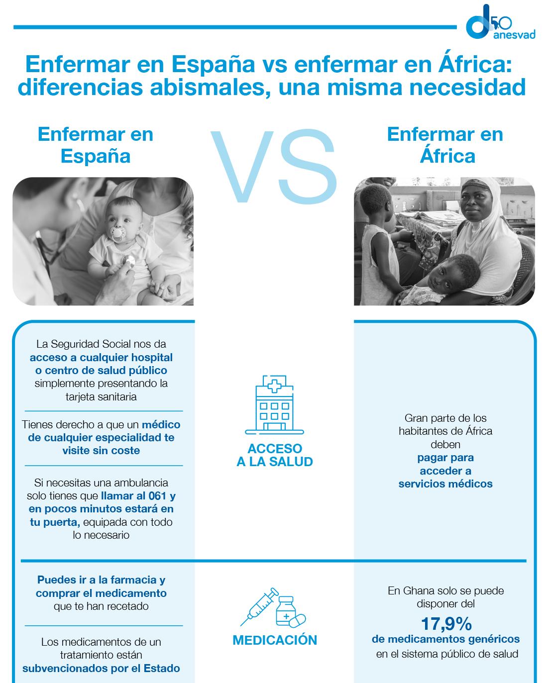 Anesvad - Infografía enfermar en España vs en África